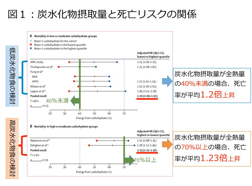 炭水化物摂取量と死亡リスクの関係