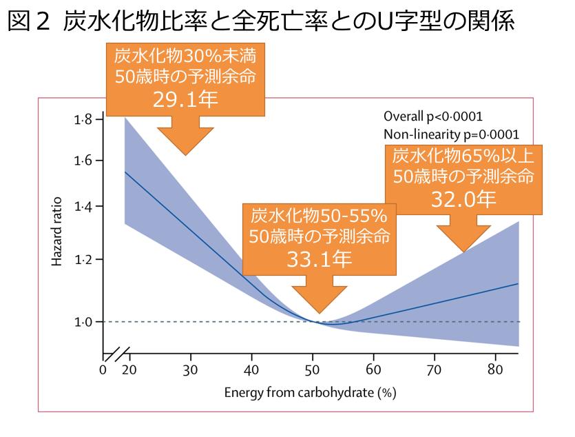 炭水化物比率と全死亡率とのU字型の関係