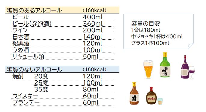 お酒の適正量